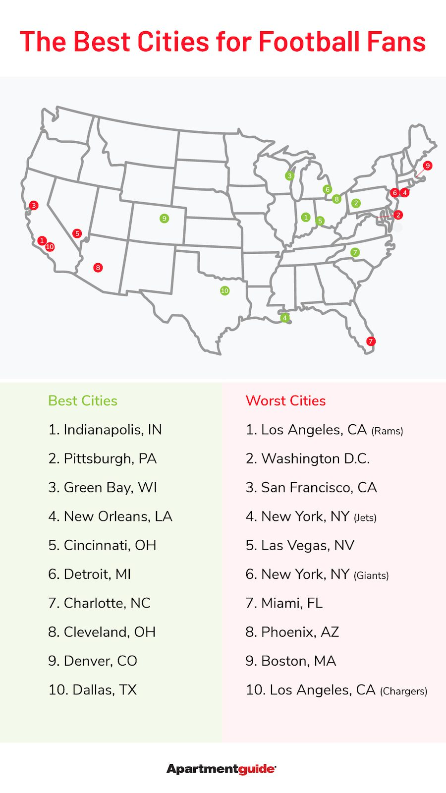 best cities for football fans map