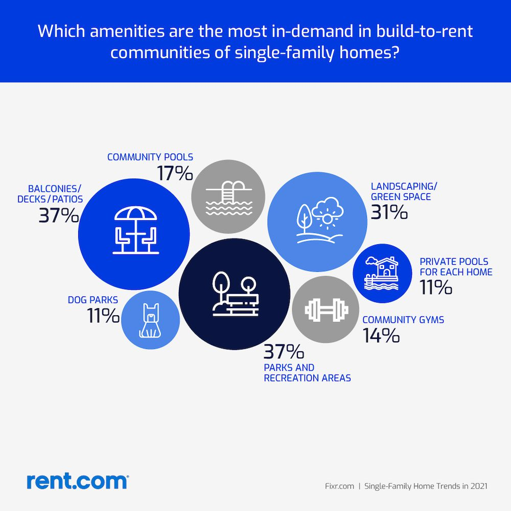 most wanted amenities in build to rent home communities