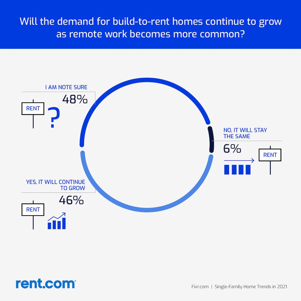 graphic showing future demand for BTRSF